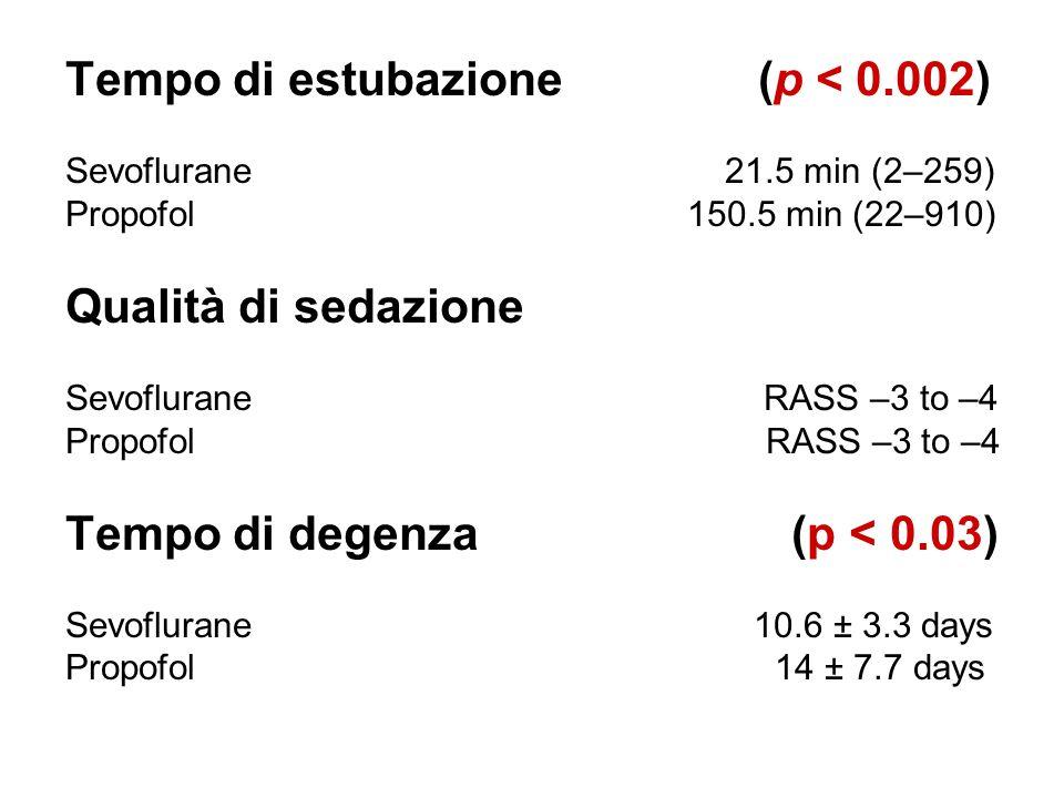 Tempo di estubazione (p < 0.002) Sevoflurane 21.5 min (2–259) Propofol 150.5 min (22–910) Qualità di sedazione Sevoflurane RASS –3 to –4 Propofol RASS