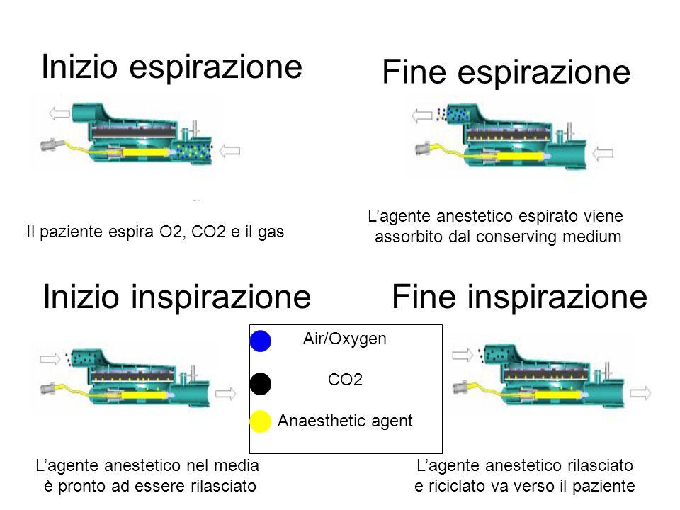 Inizio espirazione Fine espirazione Il paziente espira O2, CO2 e il gas L'agente anestetico espirato viene assorbito dal conserving medium L'agente an