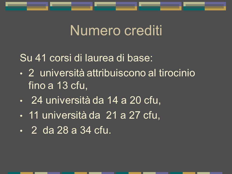 Numero crediti Su 41 corsi di laurea di base: 2 università attribuiscono al tirocinio fino a 13 cfu, 24 università da 14 a 20 cfu, 11 università da 21 a 27 cfu, 2 da 28 a 34 cfu.