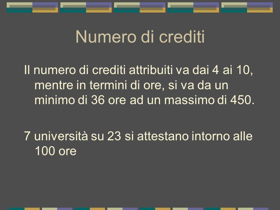 Numero di crediti Il numero di crediti attribuiti va dai 4 ai 10, mentre in termini di ore, si va da un minimo di 36 ore ad un massimo di 450.