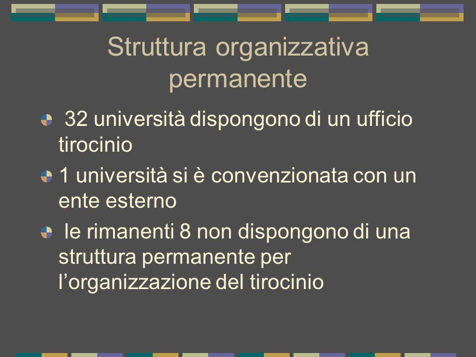 Struttura organizzativa permanente 32 università dispongono di un ufficio tirocinio 1 università si è convenzionata con un ente esterno le rimanenti 8 non dispongono di una struttura permanente per l'organizzazione del tirocinio