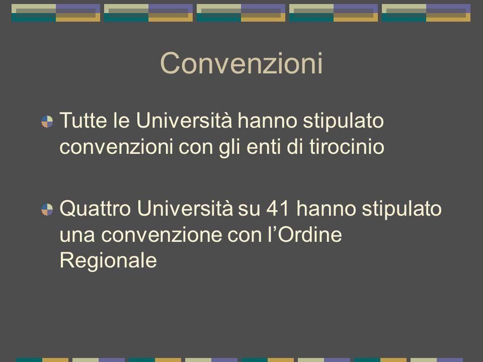 Convenzioni Tutte le Università hanno stipulato convenzioni con gli enti di tirocinio Quattro Università su 41 hanno stipulato una convenzione con l'Ordine Regionale