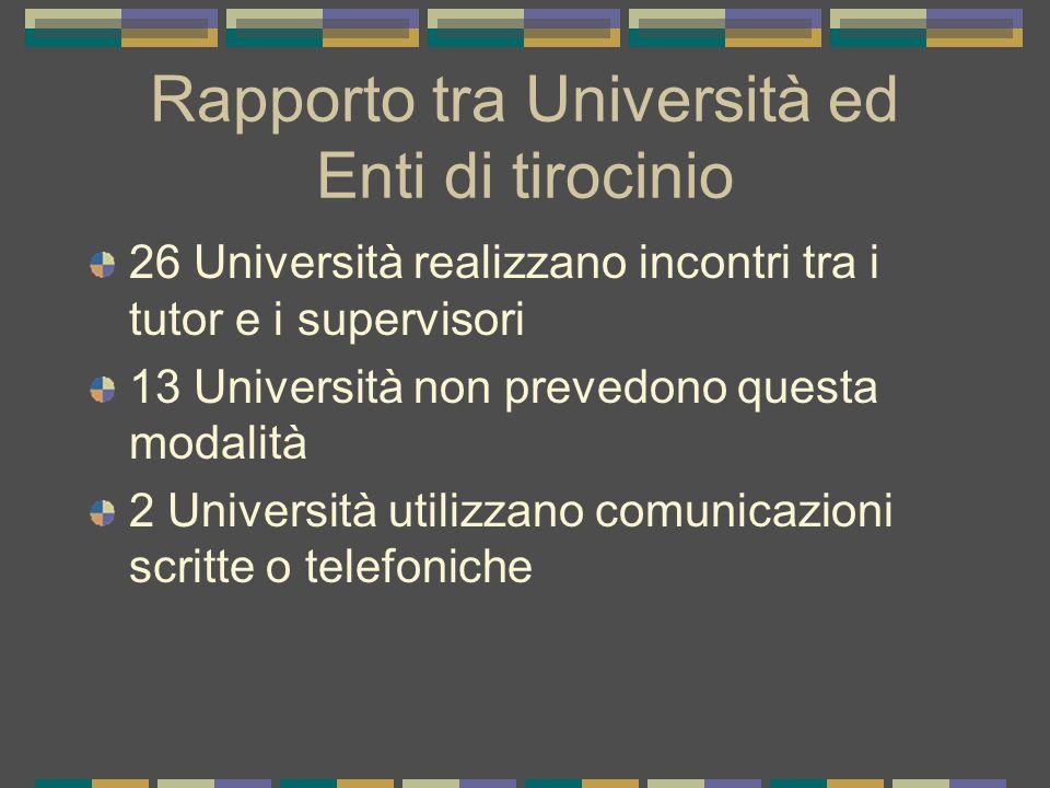 Rapporto tra Università ed Enti di tirocinio 26 Università realizzano incontri tra i tutor e i supervisori 13 Università non prevedono questa modalità 2 Università utilizzano comunicazioni scritte o telefoniche