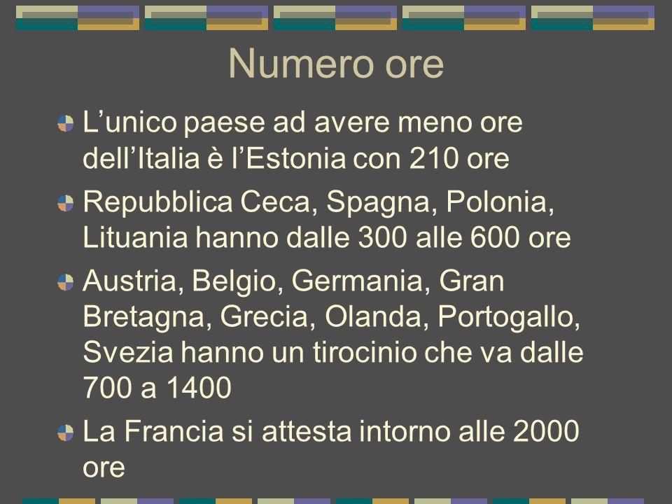 Numero ore L'unico paese ad avere meno ore dell'Italia è l'Estonia con 210 ore Repubblica Ceca, Spagna, Polonia, Lituania hanno dalle 300 alle 600 ore Austria, Belgio, Germania, Gran Bretagna, Grecia, Olanda, Portogallo, Svezia hanno un tirocinio che va dalle 700 a 1400 La Francia si attesta intorno alle 2000 ore