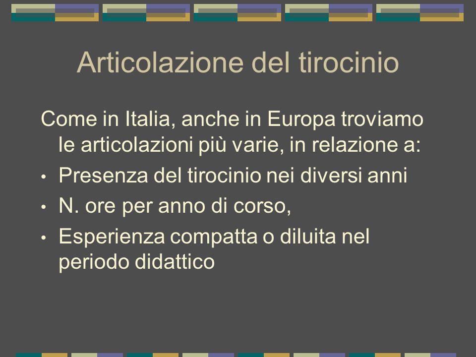 Articolazione del tirocinio Come in Italia, anche in Europa troviamo le articolazioni più varie, in relazione a: Presenza del tirocinio nei diversi anni N.