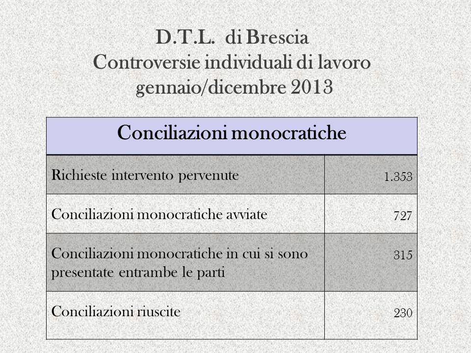 Conciliazioni monocratiche Richieste intervento pervenute 1.353 Conciliazioni monocratiche avviate 727 Conciliazioni monocratiche in cui si sono prese