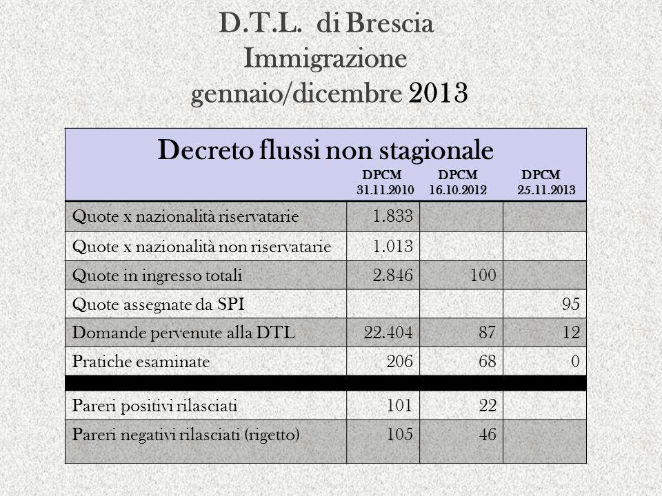 D.T.L. di Brescia Immigrazione gennaio/dicembre 2013 Decreto flussi non stagionale DPCM DPCM DPCM 31.11.2010 16.10.2012 25.11.2013 Quote x nazionalità