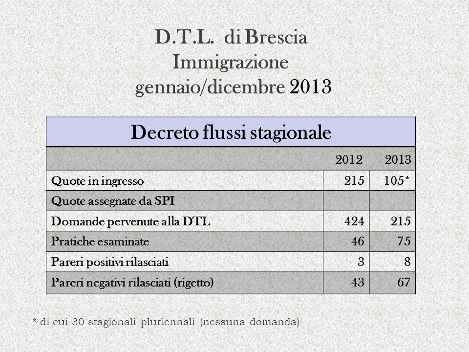 D.T.L. di Brescia Immigrazione gennaio/dicembre 2013 Decreto flussi stagionale 2012 2013 Quote in ingresso215105* Quote assegnate da SPI Domande perve