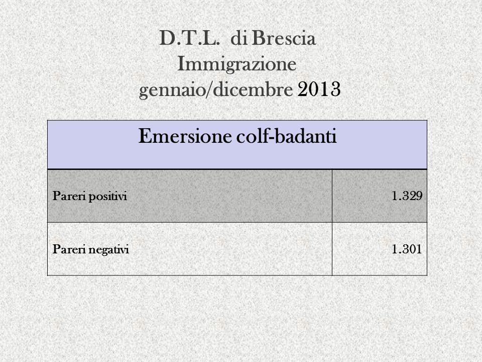 D.T.L. di Brescia Immigrazione gennaio/dicembre 2013 Emersione colf-badanti Pareri positivi1.329 Pareri negativi1.301