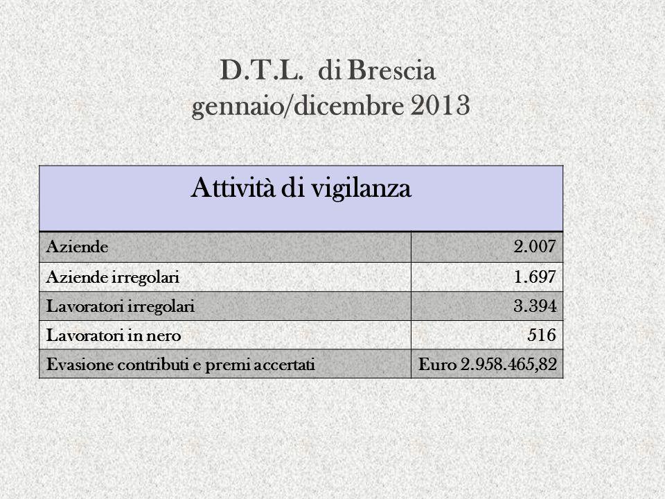 D.T.L. di Brescia gennaio/dicembre 2013 Attività di vigilanza Aziende2.007 Aziende irregolari1.697 Lavoratori irregolari3.394 Lavoratori in nero516 Ev