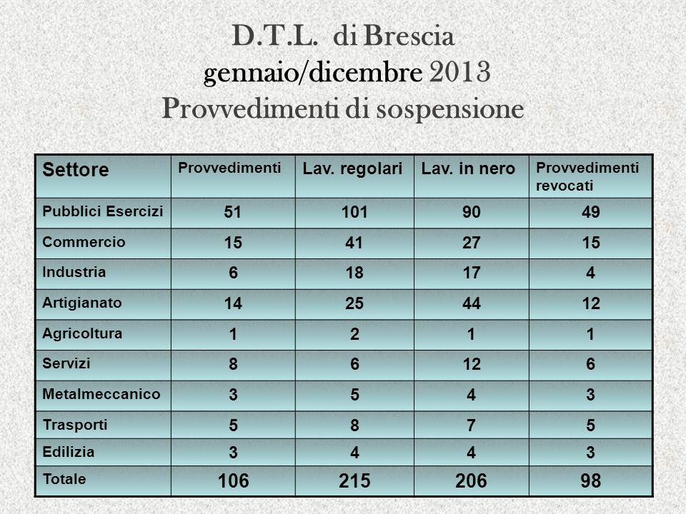D.T.L. di Brescia gennaio/dicembre 2013 Provvedimenti di sospensione Settore Provvedimenti Lav. regolariLav. in nero Provvedimenti revocati Pubblici E