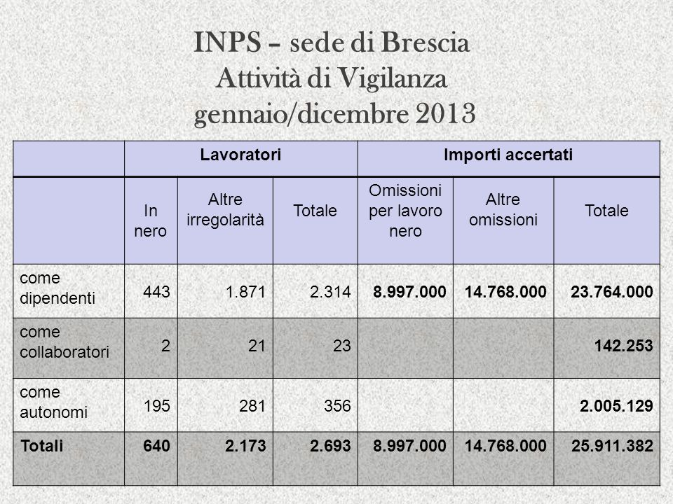 INPS – sede di Brescia Attività di Vigilanza gennaio/dicembre 2013 LavoratoriImporti accertati In nero Altre irregolarità Totale Omissioni per lavoro