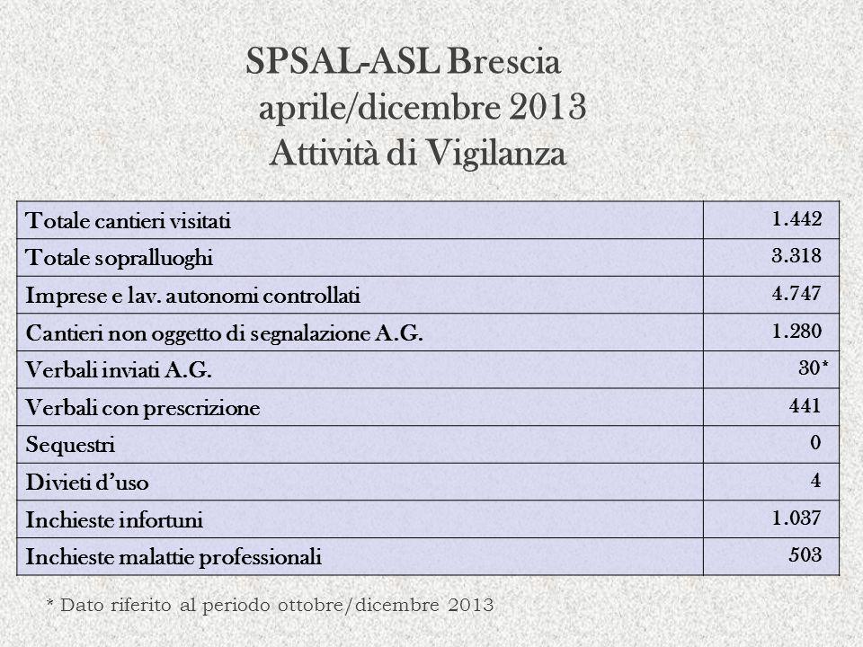 SPSAL-ASL Brescia aprile/dicembre 2013 Attività di Vigilanza Totale cantieri visitati 1.442 Totale sopralluoghi 3.318 Imprese e lav. autonomi controll