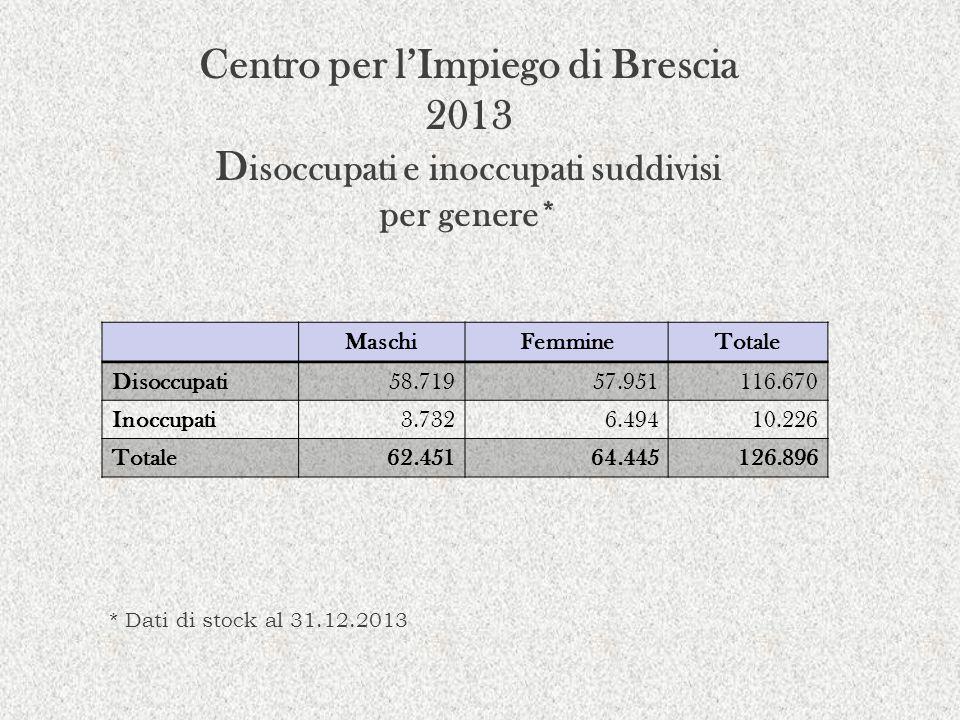SPSAL-ASL Vallecamonica Sebino aprile/dicembre 2013 Attività di Vigilanza Totale notifiche pervenute1.028 Totale cantieri visitati51 Totale sopralluoghi effettuati132 Imprese e lav.