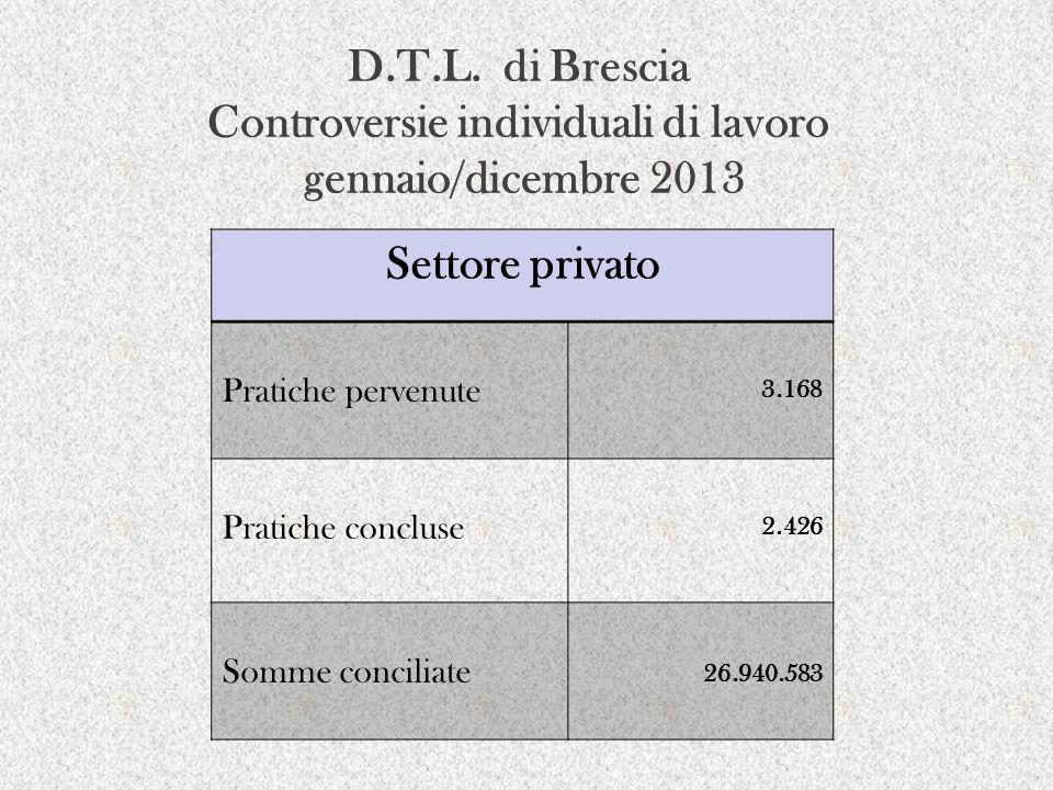 D.T.L. di Brescia Controversie individuali di lavoro gennaio/dicembre 2013 Settore privato Pratiche pervenute 3.168 Pratiche concluse 2.426 Somme conc