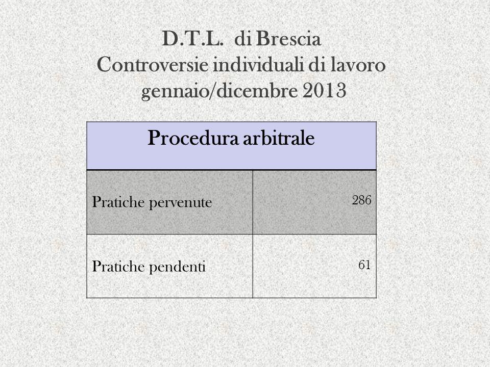 D.T.L. di Brescia Controversie individuali di lavoro gennaio/dicembre 2013 Procedura arbitrale Pratiche pervenute 286 Pratiche pendenti 61
