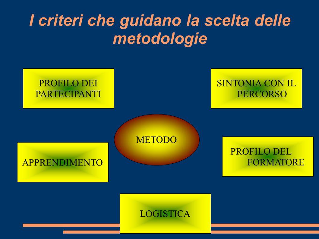 I criteri che guidano la scelta delle metodologie PROFILO DEI PARTECIPANTI SINTONIA CON IL PERCORSO APPRENDIMENTO LOGISTICA PROFILO DEL FORMATORE METODO