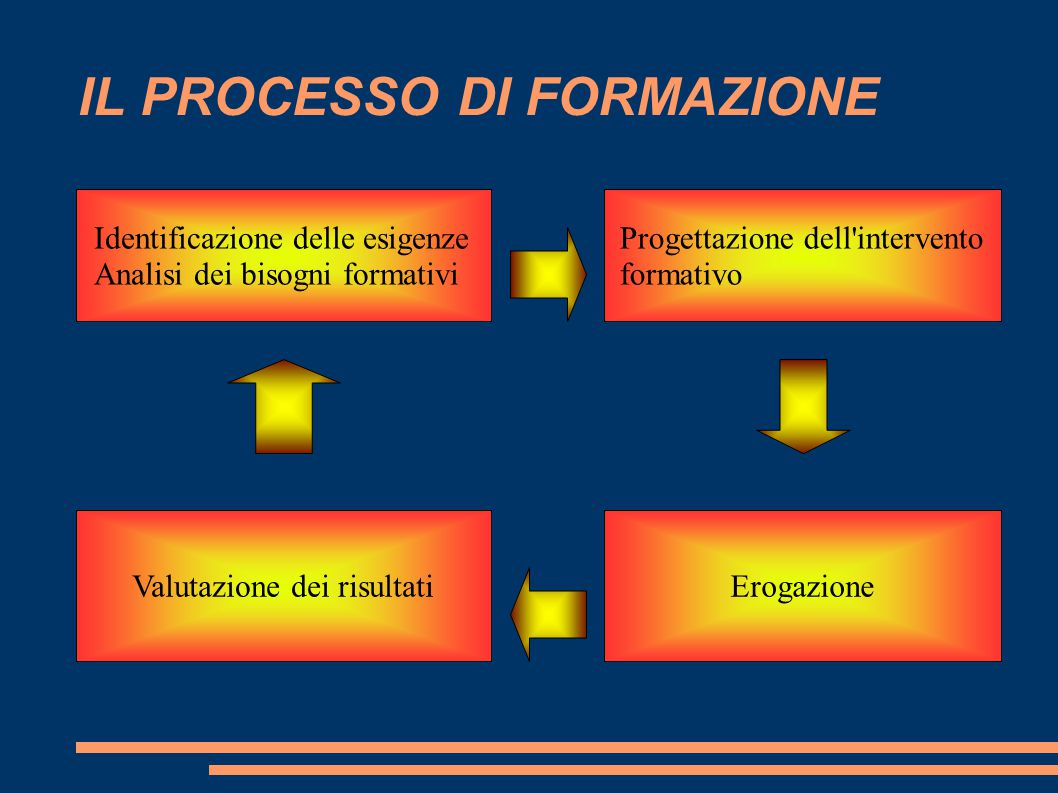 IL PROCESSO DI FORMAZIONE Identificazione delle esigenze Analisi dei bisogni formativi Progettazione dell intervento formativo ErogazioneValutazione dei risultati