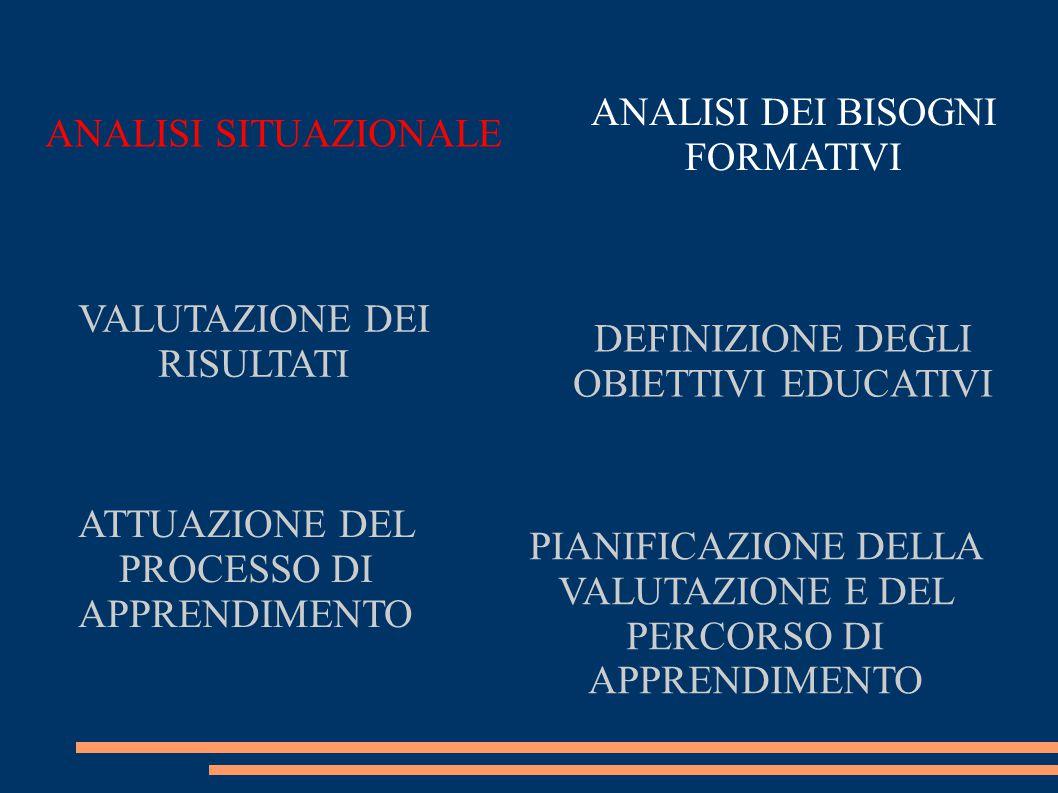 ANALISI SITUAZIONALE DEFINIZIONE DEGLI OBIETTIVI EDUCATIVI VALUTAZIONE DEI RISULTATI PIANIFICAZIONE DELLA VALUTAZIONE E DEL PERCORSO DI APPRENDIMENTO ANALISI DEI BISOGNI FORMATIVI ATTUAZIONE DEL PROCESSO DI APPRENDIMENTO