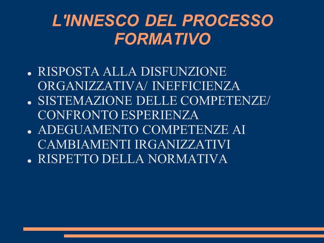 L INNESCO DEL PROCESSO FORMATIVO RISPOSTA ALLA DISFUNZIONE ORGANIZZATIVA/ INEFFICIENZA SISTEMAZIONE DELLE COMPETENZE/ CONFRONTO ESPERIENZA ADEGUAMENTO COMPETENZE AI CAMBIAMENTI IRGANIZZATIVI RISPETTO DELLA NORMATIVA