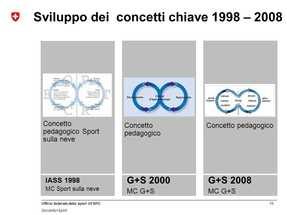 10 Ufficio federale dello sport UFSPO Gioventù+Sport Concetto pedagogico Sport sulla neve Concetto pedagogico Sviluppo dei concetti chiave 1998 – 2008