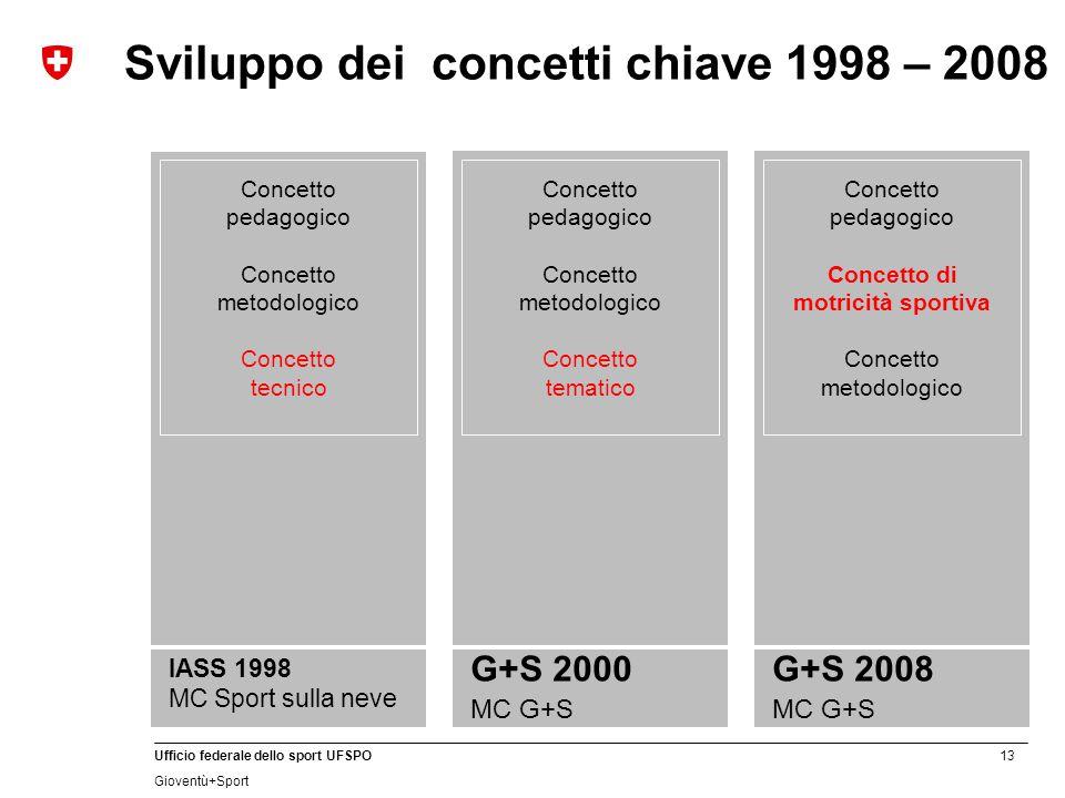 13 Ufficio federale dello sport UFSPO Gioventù+Sport Sviluppo dei concetti chiave 1998 – 2008 Concetto pedagogico Concetto metodologico Concetto tecni