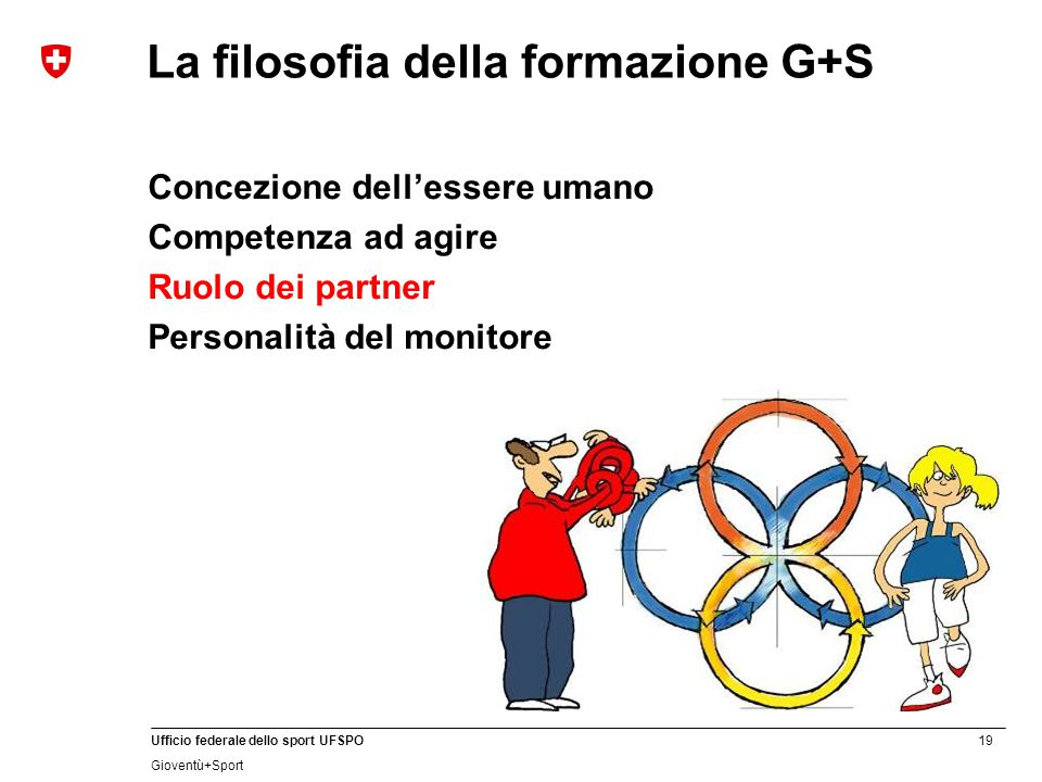 19 Ufficio federale dello sport UFSPO Gioventù+Sport La filosofia della formazione G+S Concezione dell'essere umano Competenza ad agire Ruolo dei part