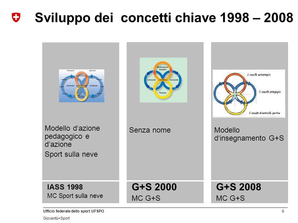 10 Ufficio federale dello sport UFSPO Gioventù+Sport Concetto pedagogico Sport sulla neve Concetto pedagogico Sviluppo dei concetti chiave 1998 – 2008 IASS 1998 MC Sport sulla neve G+S 2000 MC G+S G+S 2008 MC G+S