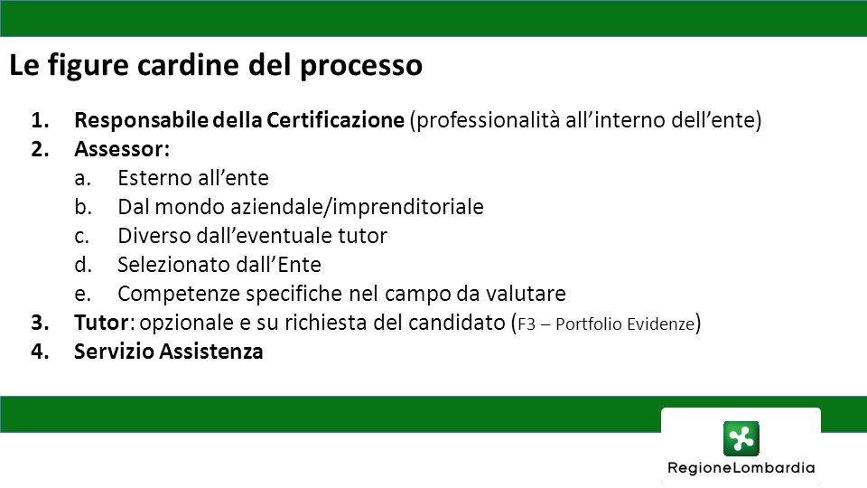 Le figure cardine del processo 1.Responsabile della Certificazione (professionalità all'interno dell'ente) 2.Assessor: a.Esterno all'ente b.Dal mondo
