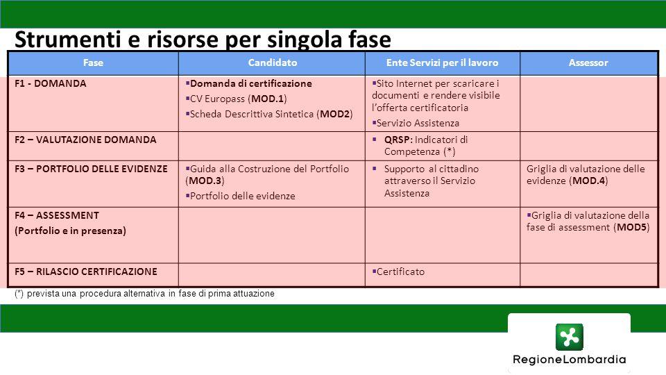 Strumenti e risorse per singola fase FaseCandidatoEnte Servizi per il lavoroAssessor F1 - DOMANDA  Domanda di certificazione  CV Europass (MOD.1)  Scheda Descrittiva Sintetica (MOD2)  Sito Internet per scaricare i documenti e rendere visibile l'offerta certificatoria  Servizio Assistenza F2 – VALUTAZIONE DOMANDA  QRSP: Indicatori di Competenza (*) F3 – PORTFOLIO DELLE EVIDENZE  Guida alla Costruzione del Portfolio (MOD.3)  Portfolio delle evidenze  Supporto al cittadino attraverso il Servizio Assistenza Griglia di valutazione delle evidenze (MOD.4) F4 – ASSESSMENT (Portfolio e in presenza)  Griglia di valutazione della fase di assessment (MOD5) F5 – RILASCIO CERTIFICAZIONE  Certificato (*) prevista una procedura alternativa in fase di prima attuazione