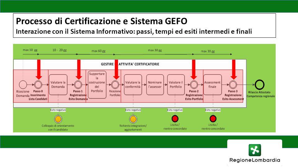 Processo di Certificazione e Sistema GEFO Interazione con il Sistema Informativo: passi, tempi ed esiti intermedi e finali