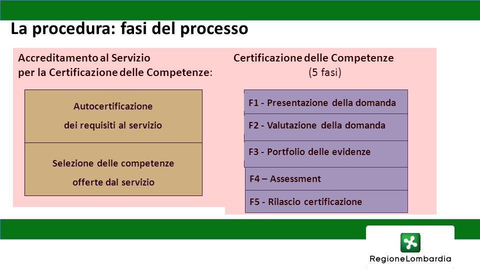 La procedura: fasi del processo F1 - Presentazione della domanda F2 - Valutazione della domanda F3 - Portfolio delle evidenze F4 – Assessment F5 - Rilascio certificazione Certificazione delle Competenze (5 fasi) Accreditamento al Servizio per la Certificazione delle Competenze: Autocertificazione dei requisiti al servizio Selezione delle competenze offerte dal servizio