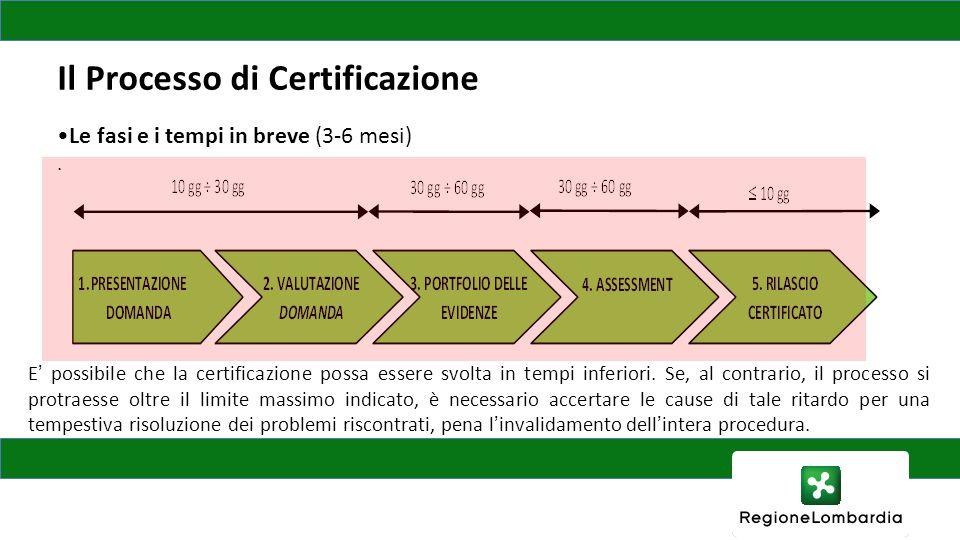 Il Processo di Certificazione Le fasi e i tempi in breve (3-6 mesi). E' possibile che la certificazione possa essere svolta in tempi inferiori. Se, al