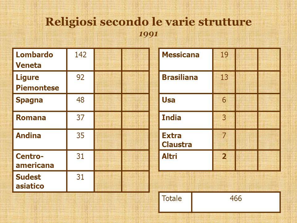 Religiosi secondo le varie strutture 1991 Lombardo Veneta 142Messicana19 Ligure Piemontese 92Brasiliana13 Spagna48Usa6 Romana37India3 Andina35Extra Claustra 7 Centro- americana 31Altri2 Sudest asiatico 31 Totale466