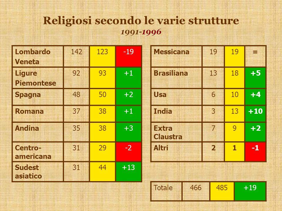 Lombardo Veneta 142123-19Messicana19 = Ligure Piemontese 9293+1Brasiliana1318+5 Spagna4850+2Usa610+4 Romana3738+1India313+10 Andina3538+3Extra Claustra 79+2 Centro- americana 3129-2Altri21 Sudest asiatico 3144+13 Totale466485+19