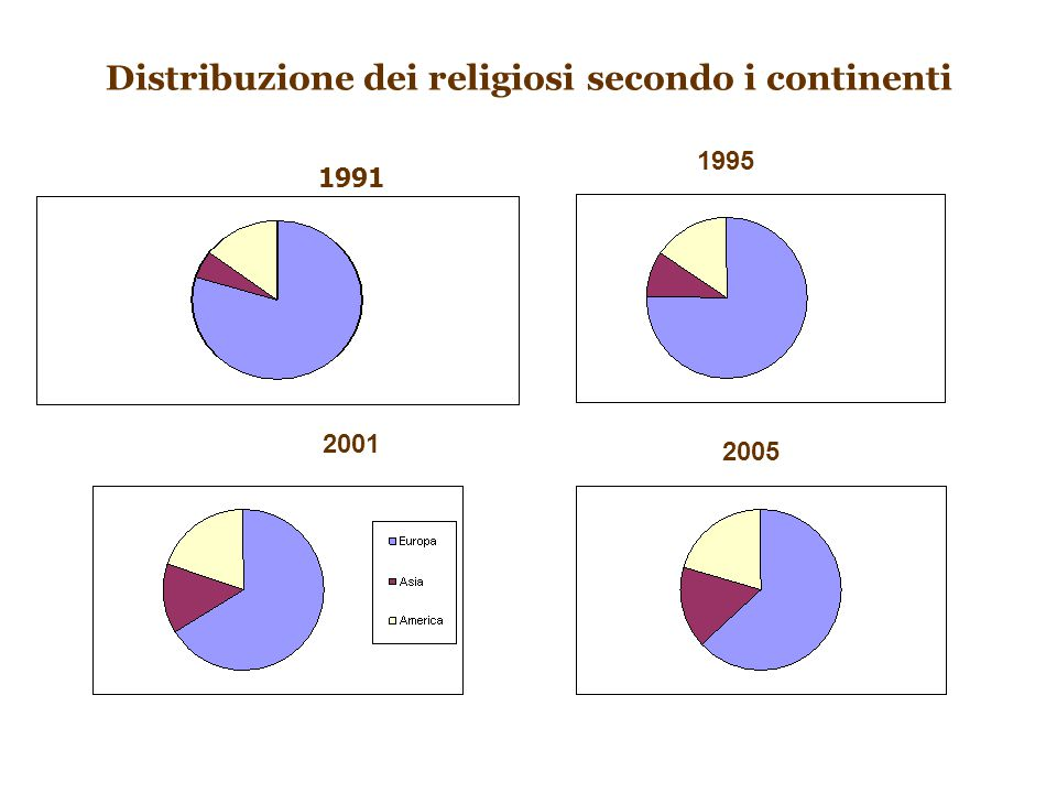 Distribuzione dei religiosi secondo i continenti 2001 2005 1991 1995