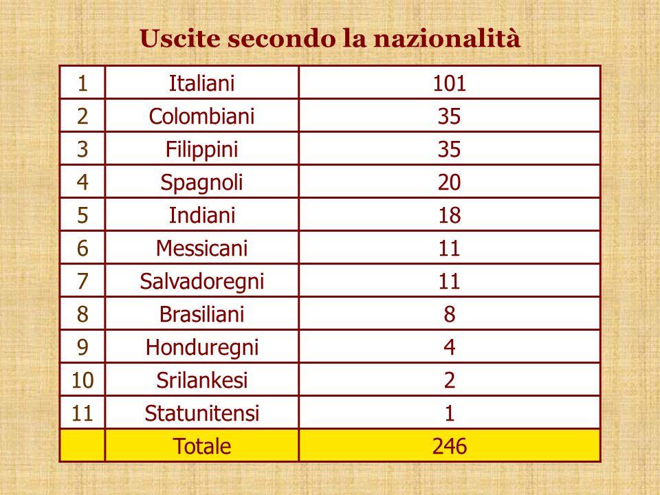 Uscite secondo la nazionalità 1Italiani101 2Colombiani35 3Filippini35 4Spagnoli20 5Indiani18 6Messicani11 7Salvadoregni11 8Brasiliani8 9Honduregni4 10Srilankesi2 11Statunitensi1 Totale246