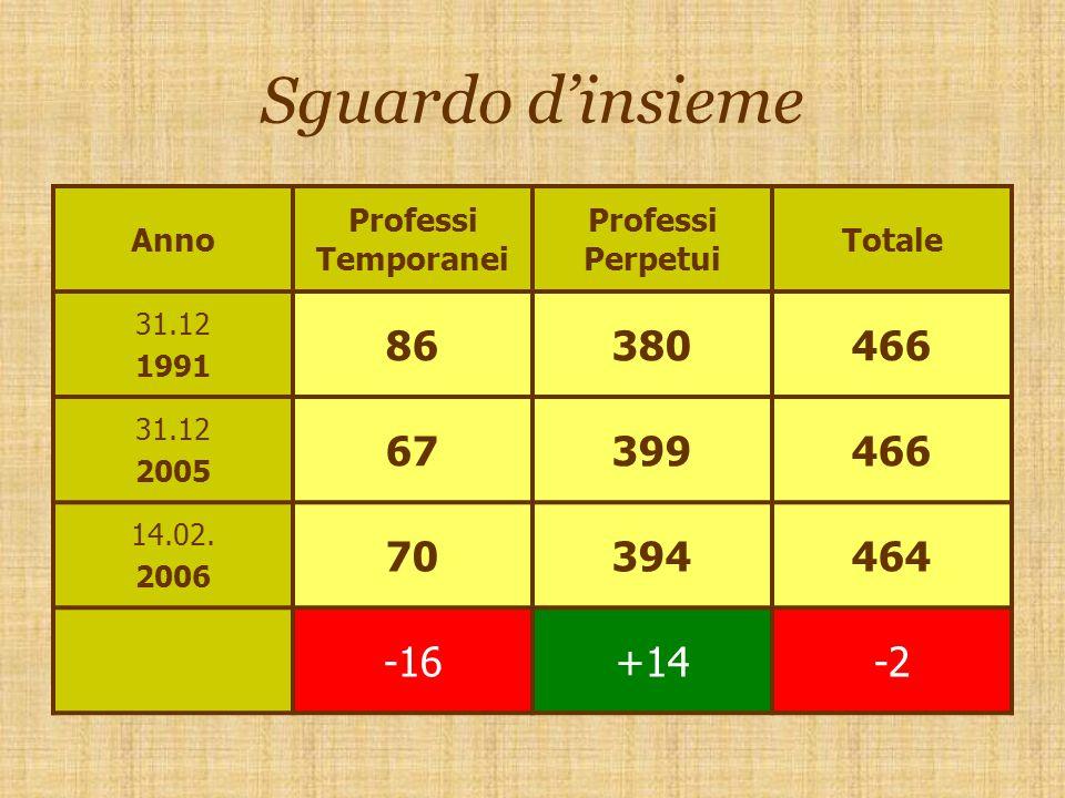 Sguardo d'insieme Anno Professi Temporanei Professi Perpetui Totale 31.12 1991 86380466 31.12 2005 67399466 14.02.