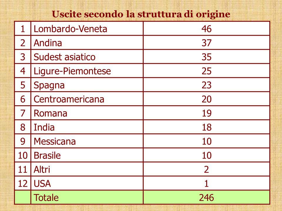 Uscite secondo la struttura di origine 1Lombardo-Veneta46 2Andina37 3Sudest asiatico35 4Ligure-Piemontese25 5Spagna23 6Centroamericana20 7Romana19 8India18 9Messicana10 Brasile10 11Altri2 12USA1 Totale246