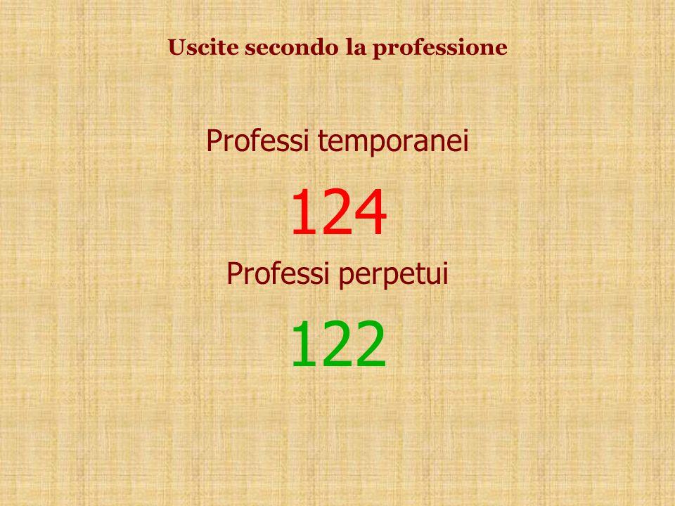 Professi temporanei 124 Professi perpetui 122