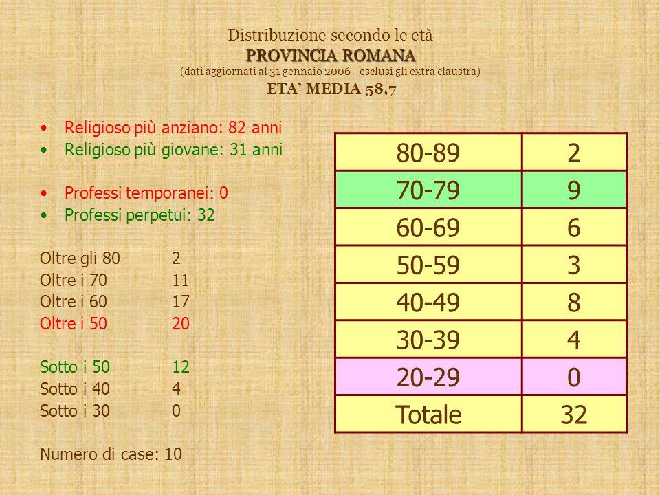 PROVINCIA ROMANA Distribuzione secondo le età PROVINCIA ROMANA (dati aggiornati al 31 gennaio 2006 –esclusi gli extra claustra) ETA' MEDIA 58,7 Religioso più anziano: 82 anni Religioso più giovane: 31 anni Professi temporanei: 0 Professi perpetui: 32 Oltre gli 802 Oltre i 7011 Oltre i 6017 Oltre i 5020 Sotto i 5012 Sotto i 404 Sotto i 300 Numero di case: 10 80-892 70-799 60-696 50-593 40-498 30-394 20-290 Totale32