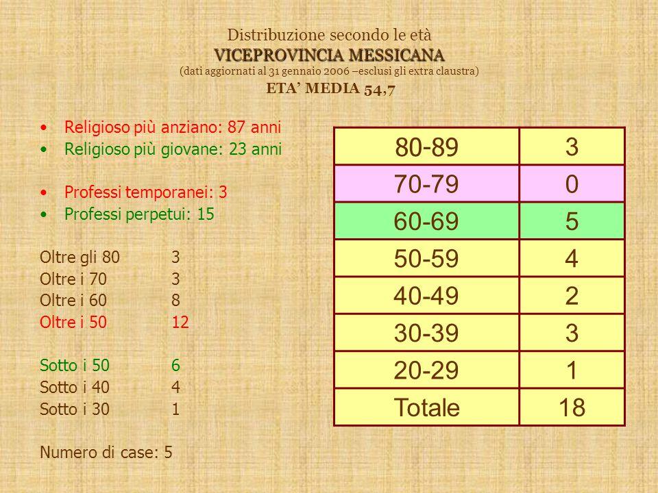 VICEPROVINCIA MESSICANA Distribuzione secondo le età VICEPROVINCIA MESSICANA (dati aggiornati al 31 gennaio 2006 –esclusi gli extra claustra) ETA' MEDIA 54,7 Religioso più anziano: 87 anni Religioso più giovane: 23 anni Professi temporanei: 3 Professi perpetui: 15 Oltre gli 803 Oltre i 703 Oltre i 608 Oltre i 5012 Sotto i 506 Sotto i 404 Sotto i 301 Numero di case: 5 80-89 3 70-790 60-695 50-594 40-492 30-393 20-291 Totale18