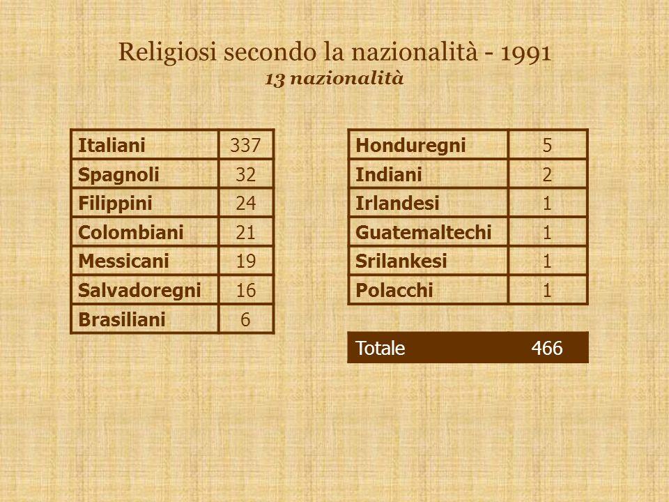 Religiosi secondo la nazionalità - 1991 13 nazionalità Italiani337Honduregni5 Spagnoli32Indiani2 Filippini24Irlandesi1 Colombiani21Guatemaltechi1 Messicani19Srilankesi1 Salvadoregni16Polacchi1 Brasiliani6 Totale466