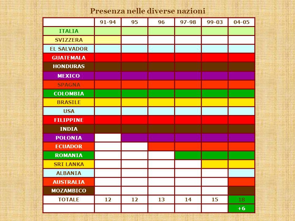 Presenza nelle diverse nazioni 91-94959697-9899-0304-05 ITALIA SVIZZERA EL SALVADOR GUATEMALA HONDURAS MEXICO SPAGNA COLOMBIA BRASILE USA FILIPPINE INDIA POLONIA ECUADOR ROMANIA SRI LANKA ALBANIA AUSTRALIA MOZAMBICO TOTALE12 13141518 +6