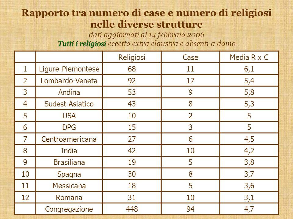 Tutti i religiosi Rapporto tra numero di case e numero di religiosi nelle diverse strutture dati aggiornati al 14 febbraio 2006 Tutti i religiosi eccetto extra claustra e absenti a domo ReligiosiCaseMedia R x C 1Ligure-Piemontese68116,1 2Lombardo-Veneta92175,4 3Andina5395,8 4Sudest Asiatico4385,3 5USA1025 6DPG1535 7Centroamericana2764,5 8India42104,2 9Brasiliana1953,8 10Spagna3083,7 11Messicana1853,6 12Romana31103,1 Congregazione448944,7