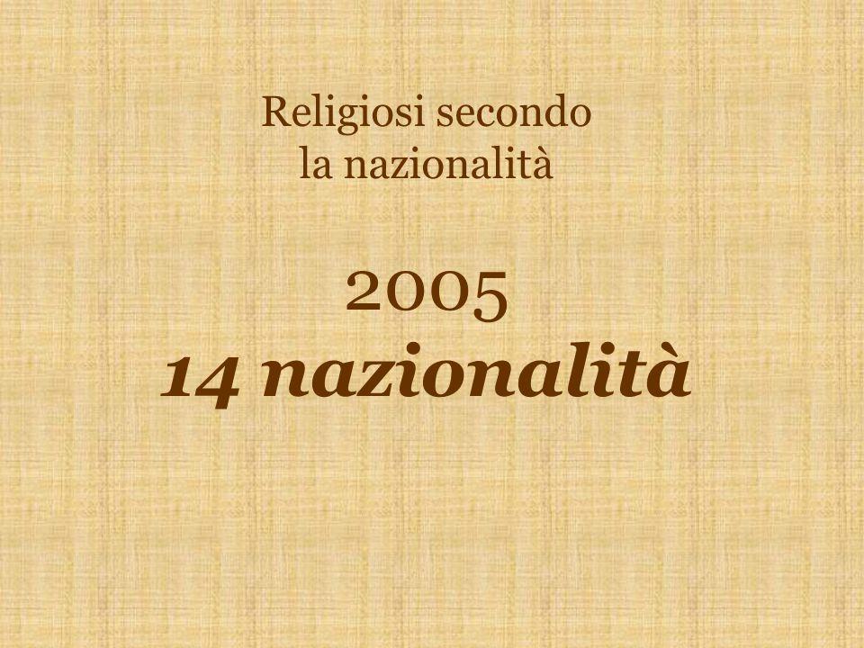 Religiosi per nazionalità - 2005 14 nazionalità Italiani262Polacchi4 Indiani39Honduregni3 Colombiani37Irlandesi1 Filippini36Guatemaltechi1 Spagnoli27Srilankesi1 Salvadoregni25Burundesi1 Messicani16 Brasiliani14Totale466