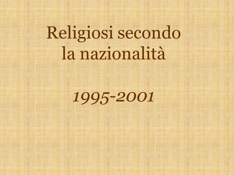 Religiosi per nazionalità 1995-2001 Italiani337262-75Polacchi14+3 Indiani239+37Honduregni53-2 Colombiani2137+16Irlandesi11= Filippini2436+12Guatemal.11= Spagnoli3227-5Srilankesi11= Salvadoregni1625+9Burundesi01+1 Messicani1916-3 Brasiliani614+8Totale466