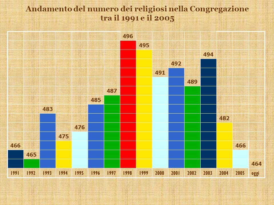 Andamento del numero dei religiosi nella Congregazione tra il 1991 e il 2005 496 495 494 492 491 489 487 485 483 482 476 475 466 465 464 199119921993199419951996199719981999200020012002200320042005oggi
