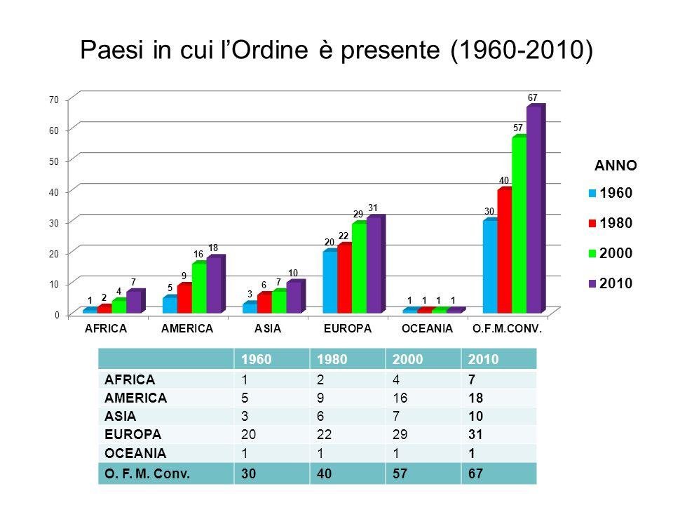 Paesi in cui l'Ordine è presente (1960-2010) ANNO 1960198020002010 AFRICA1247 AMERICA591618 ASIA36710 EUROPA20222931 OCEANIA1111 O. F. M. Conv.3040576