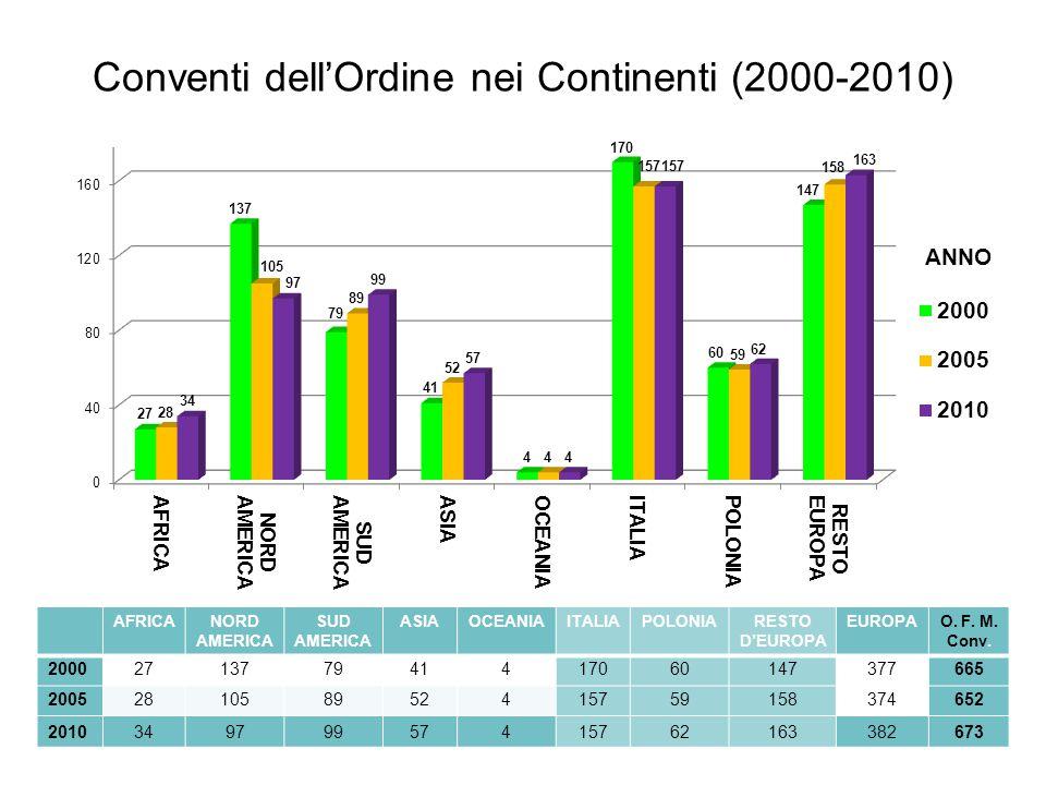Conventi dell'Ordine nei Continenti (2000-2010) AFRICANORD AMERICA SUD AMERICA ASIAOCEANIAITALIAPOLONIARESTO D'EUROPA EUROPAO. F. M. Conv. 20002713779